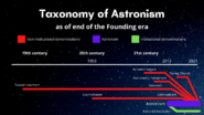 Taxonomy of Astronism