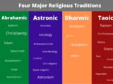 List of religions by tradition