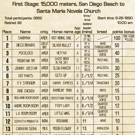 SBR First Stage Results Horses.png