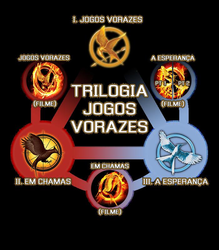 HG-Trilogy-port-Portuguese version split Mockingjay 001.png