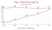 Ring Speed & Slow Juggling.png