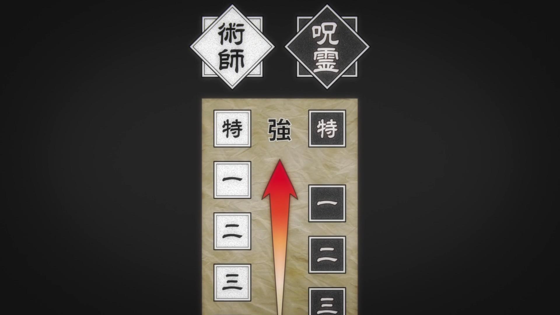 Grade Jujutsu Kaisen Wiki Fandom