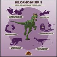 Dilophosaurus Factbox