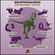 Dilo jurassicpark3d dino chart dilophosaurus