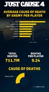 JC4 Rico deaths statistic (2019.12.07)