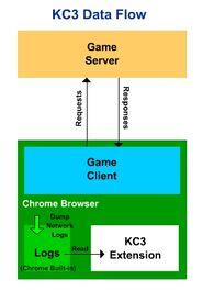 Kc3 dataflow