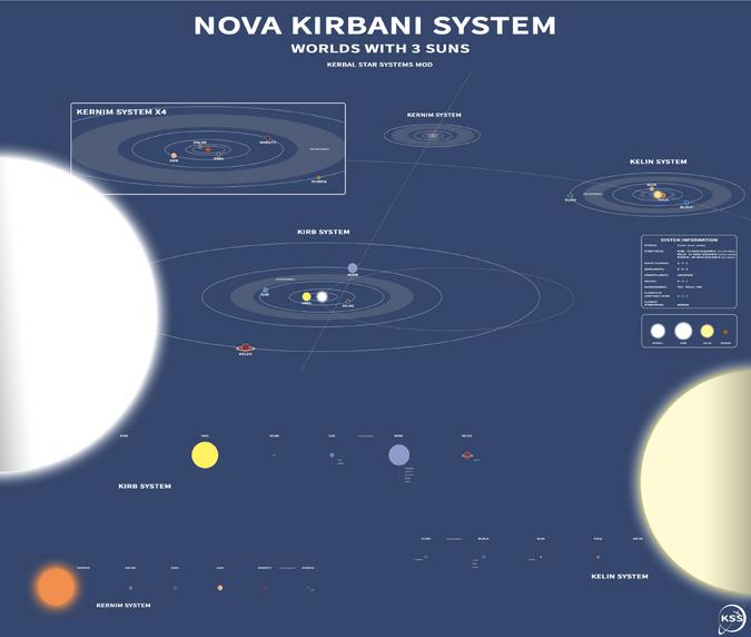 Nova Kirbani System 0-0.7 Chart
