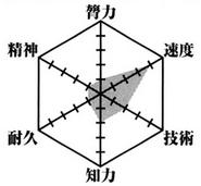 Inaba Ui's Data
