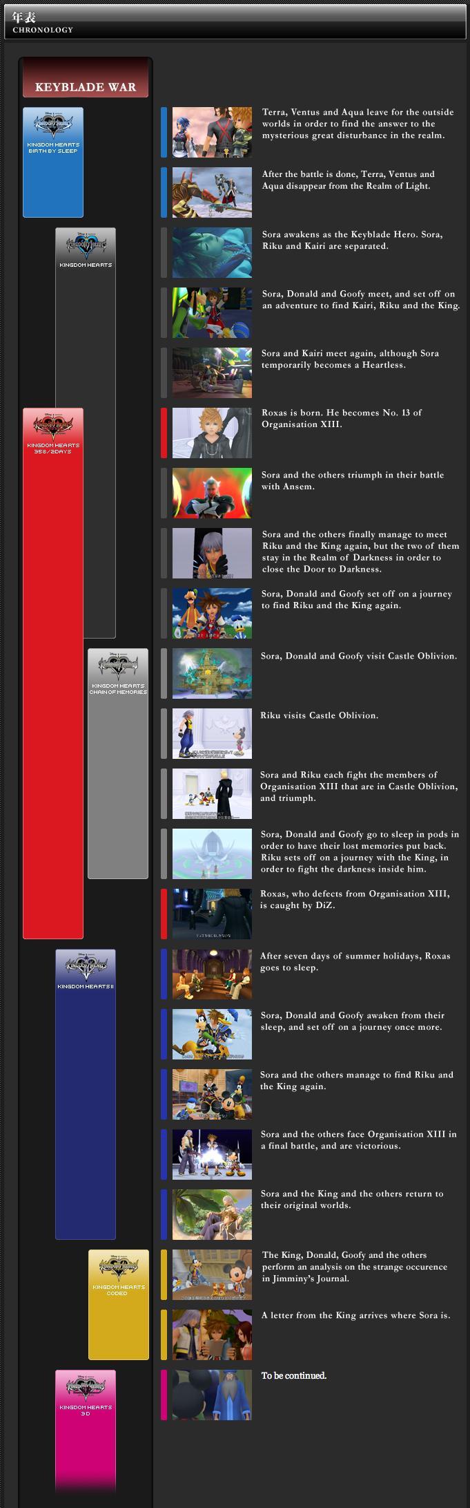 Kingdom Hearts Chronologie