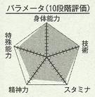 Graphique de Murasakibara.png