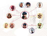 Marinette's Relationship Chart