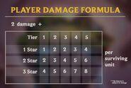 Teamfight Tactics Player Damage