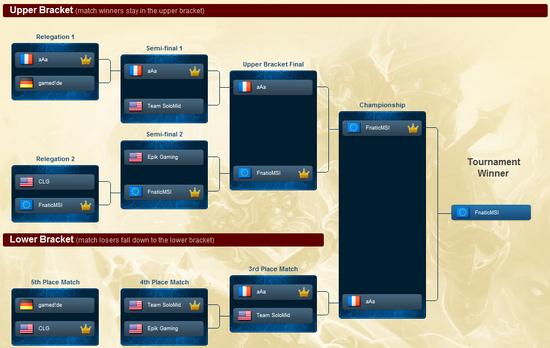 Season One Championship.png