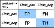 Classification matrix en