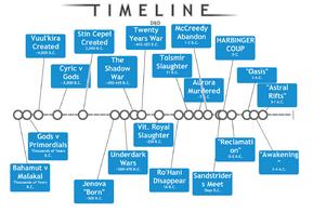 D&D Timeline.png