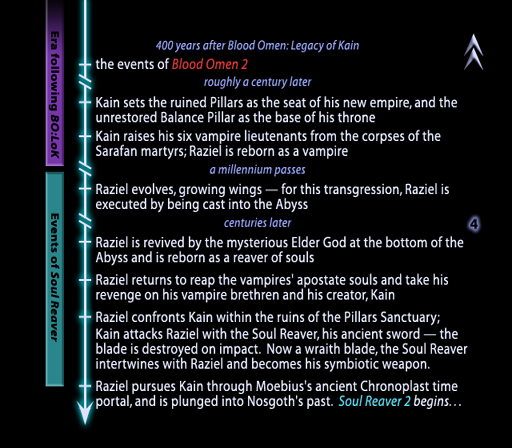 Events of Soul Reaver