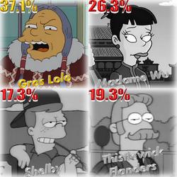 Résultat Destination Springfield 2.png