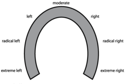 Horseshoe diagram.png