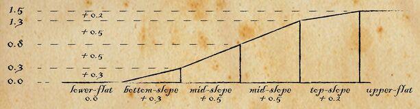 Flat Slopes Diagram.jpg