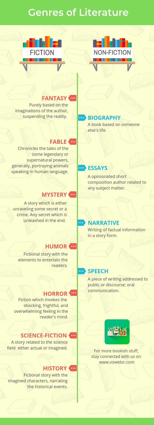 Types of Genres of Literature Inforgraphic.png