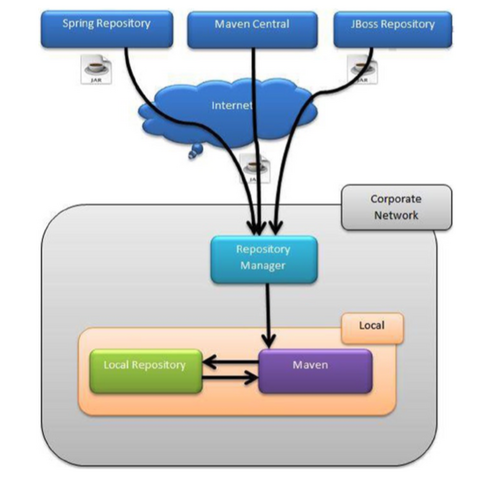 EnterpriseMavenRepository.png