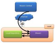 MavenRepositoryManagement