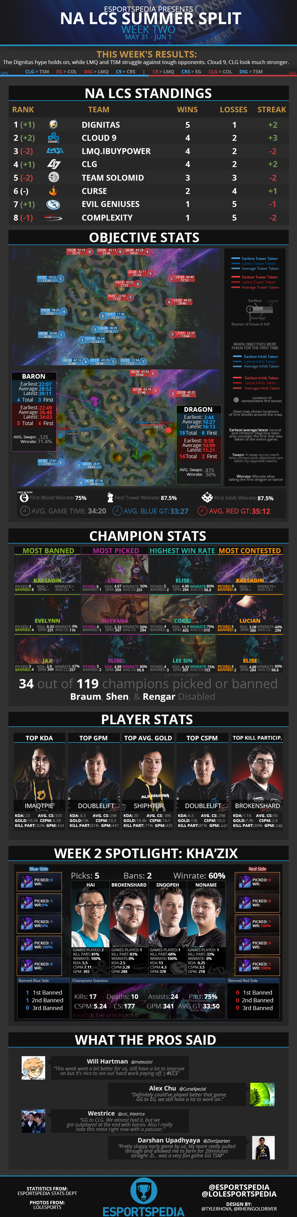 NALCS2014SummerWk2Infograph.png