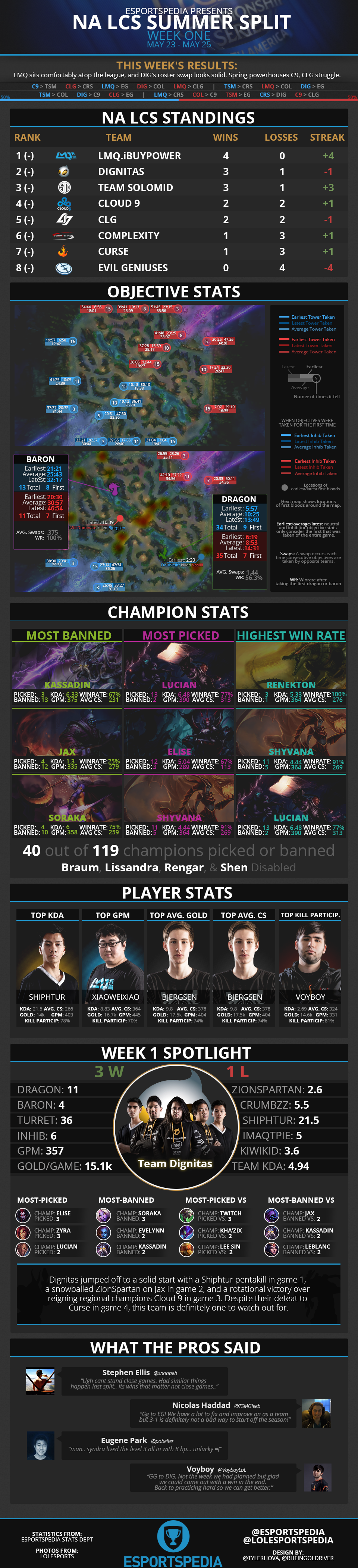 NALCS2014SummerWk1Infograph.png