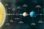 Golarion Solar System (Paizo Inc)