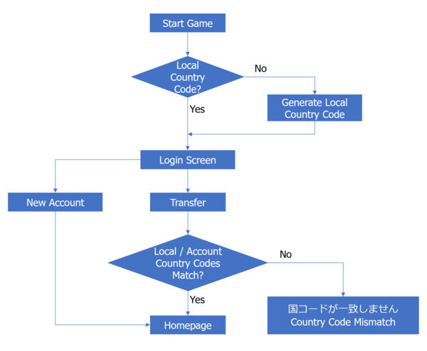 Country Code Flow Chart.png