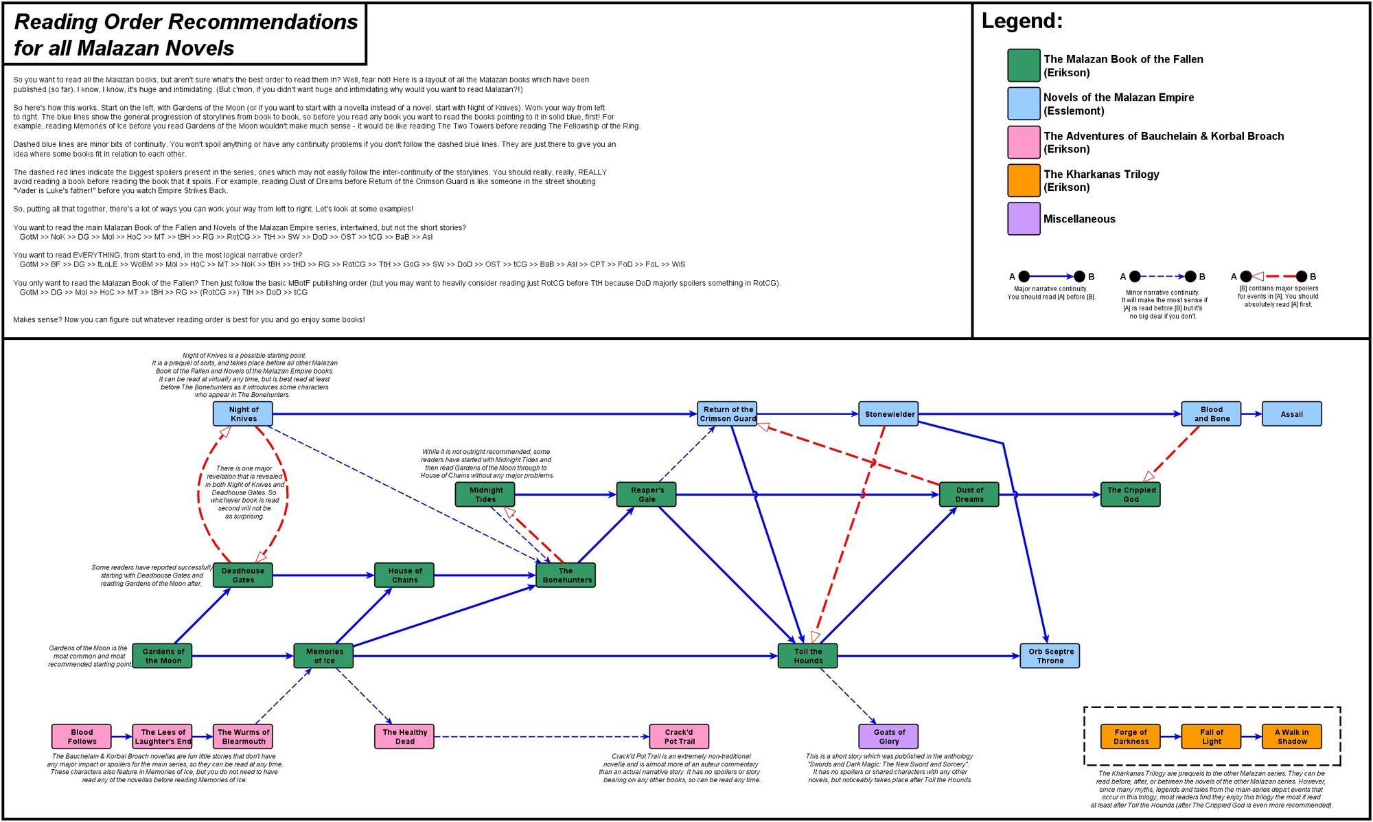 Reading order diagram