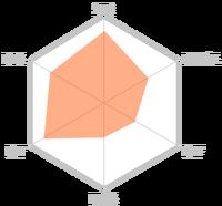 Runeblade stats chart.png