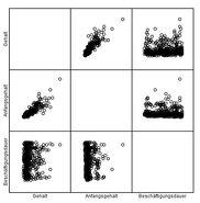 Streudiagramm-matrix