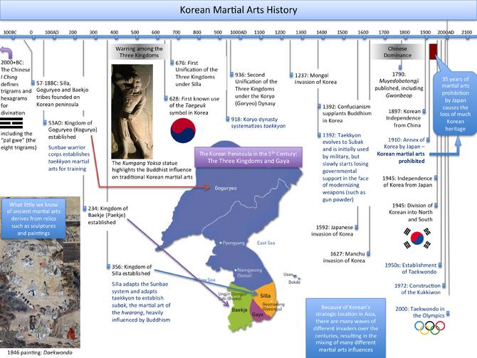 KoreanMartialArtsHistory.png