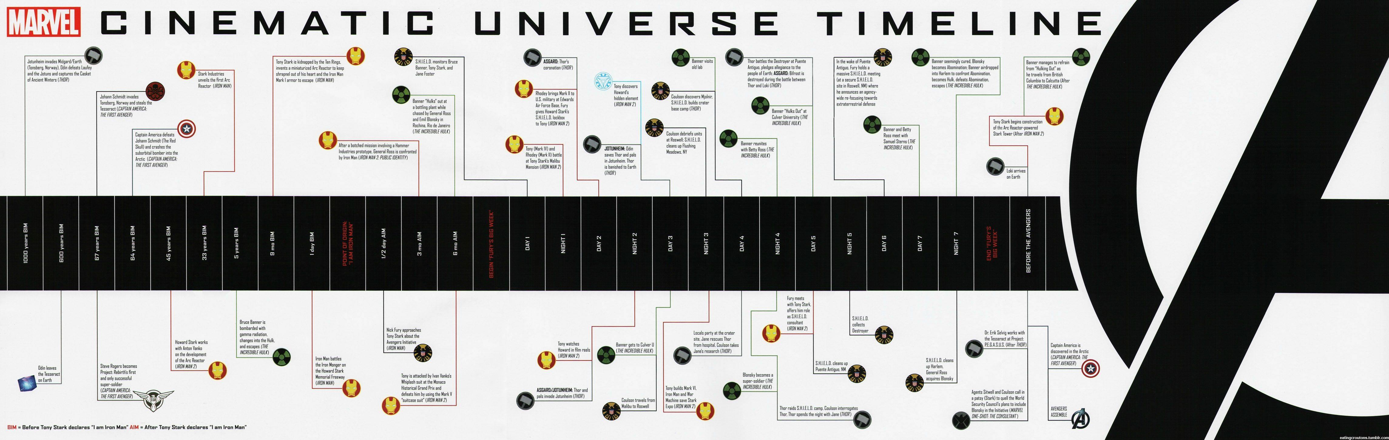 Timeline Marvel Cinematic Universe Wiki Fandom