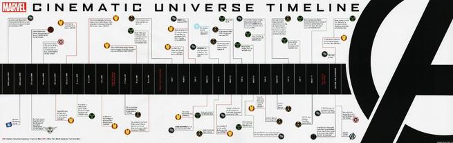 Cronologia del Universo Cinematografico de Marvel.png