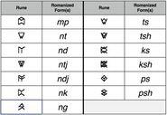 Shiväisith consonants combinations