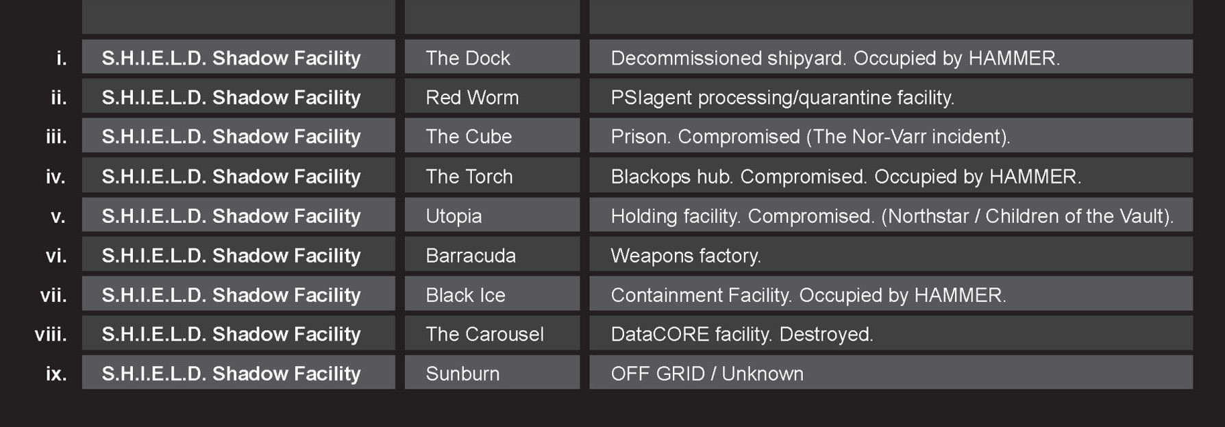 Barracuda (S.H.I.E.L.D. Location)/Gallery