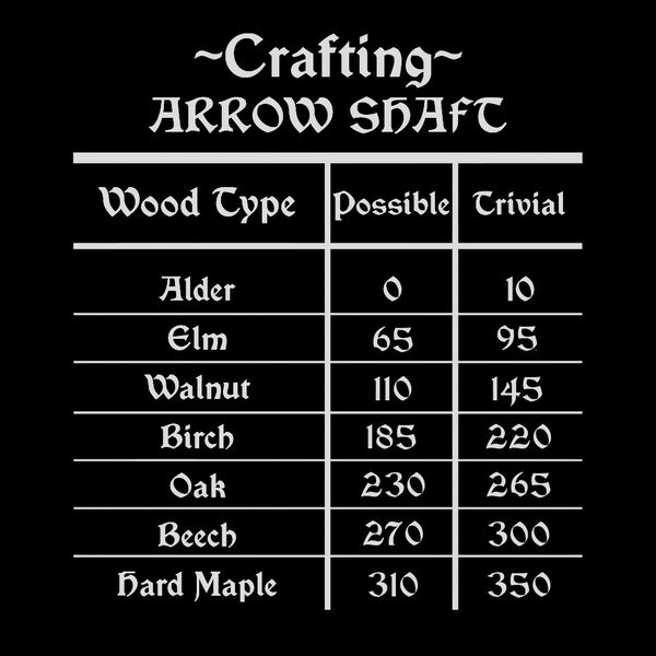 CraftingArrowShaftChart.jpg
