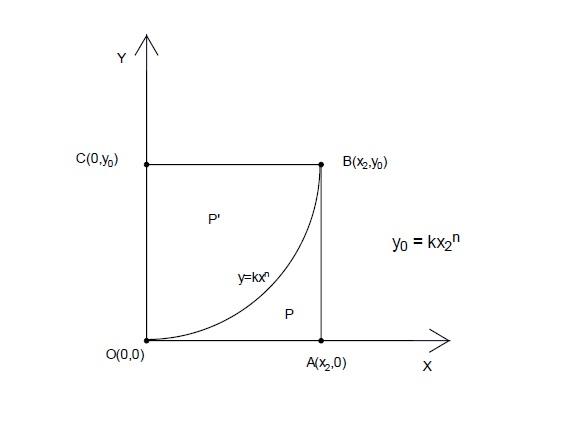 Kriva y=kx^n