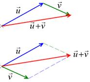 Vecteurs somme
