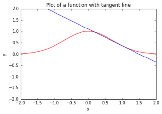 Tangent Graph Test2.png