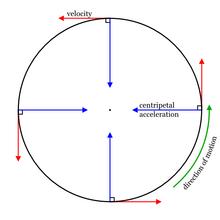 Circular motion-0.png