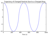 Electrostatic Oscillator with Python