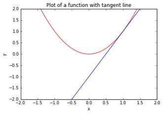 Tangent Plot Test1.png