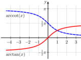 Integral of Inverse Tangent