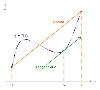 値 定理 中間 の