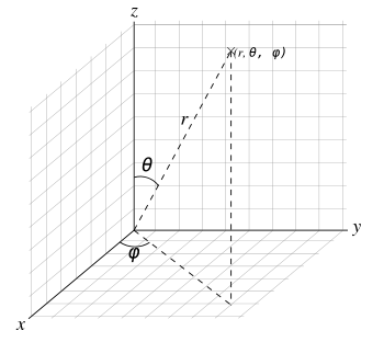 Example of coordinates in the three space