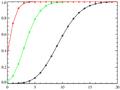 Poisson distribution CMF