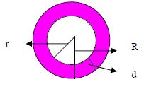 Coroană circulară